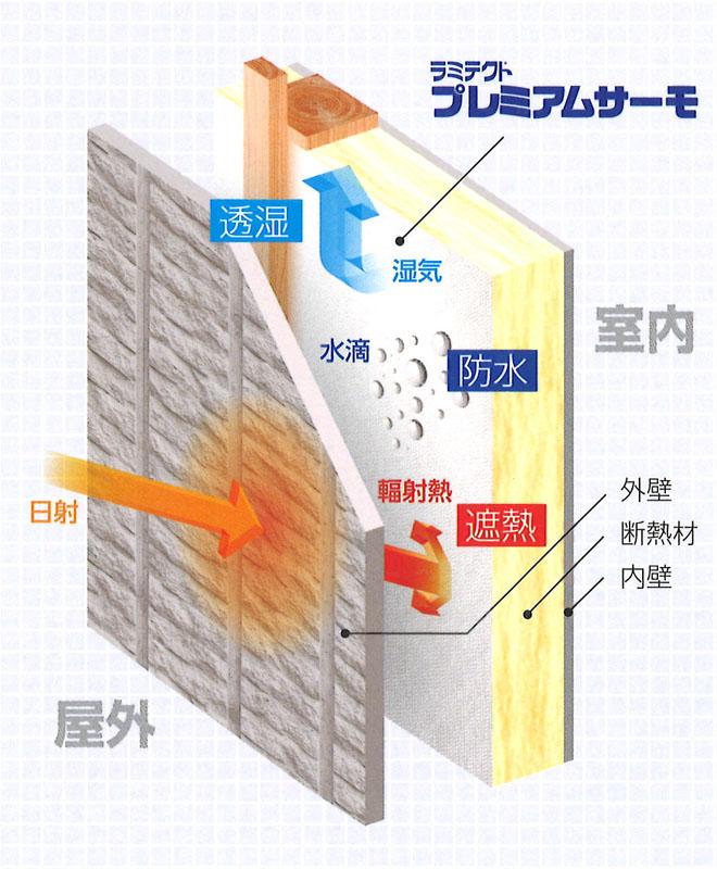 ラミテクトプレミアムサーモ画像-1